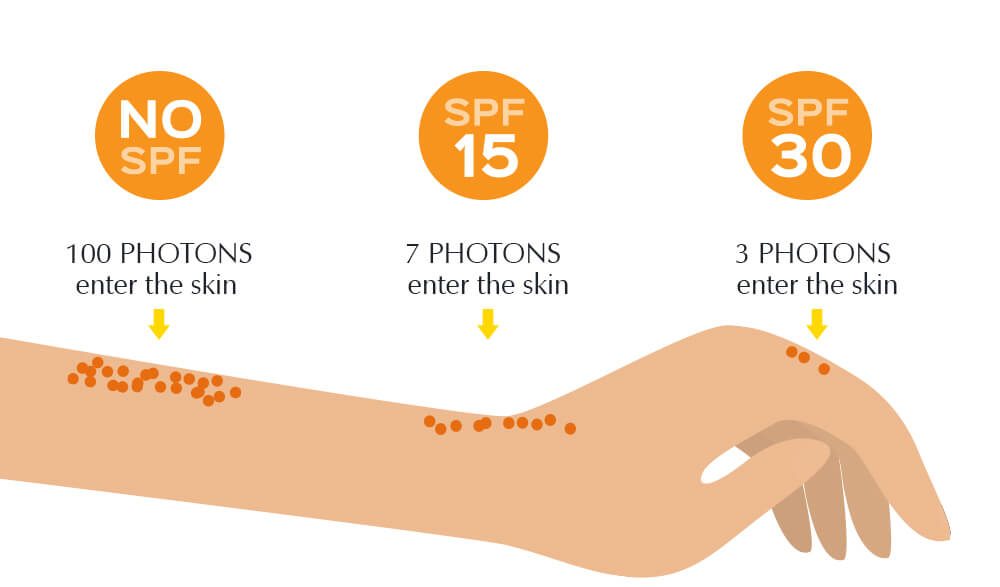 What is SPF and What does do?